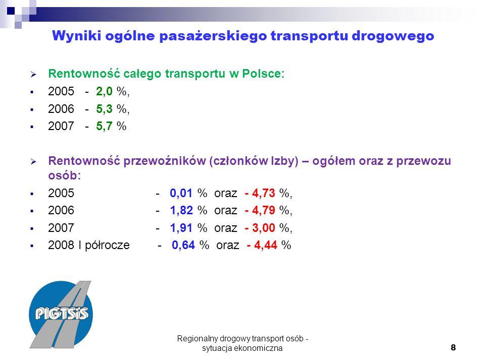 Regionalny drogowy transport osób - sytuacja ekonomiczna 8 Wyniki ogólne pasażerskiego transportu drogowego Rentowność całego transportu w Polsce: 2005 - 2,0 %, 2006 - 5,3 %, 2007 - 5,7 % Rentowność przewoźników (członków Izby) – ogółem oraz z przewozu osób: 2005 - 0,01 % oraz - 4,73 %, 2006 - 1,82 % oraz - 4,79 %, 2007 - 1,91 % oraz - 3,00 %, 2008 I półrocze - 0,64 % oraz - 4,44 %