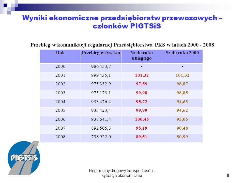Regionalny drogowy transport osób - sytuacja ekonomiczna 9 Wyniki ekonomiczne przedsiębiorstw przewozowych – członków PIGTSiS Przebieg w komunikacji regularnej Przedsiębiorstwa PKS w latach 2000 - 2008 RokPrzebieg w tys.