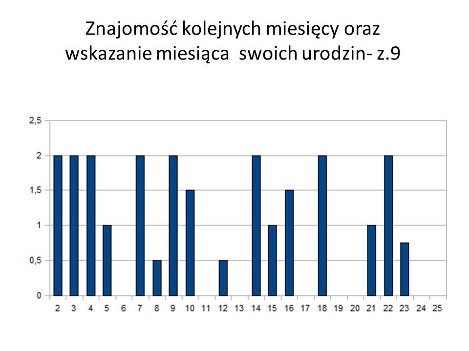Znajomość kolejnych miesięcy oraz wskazanie miesiąca swoich urodzin- z.9