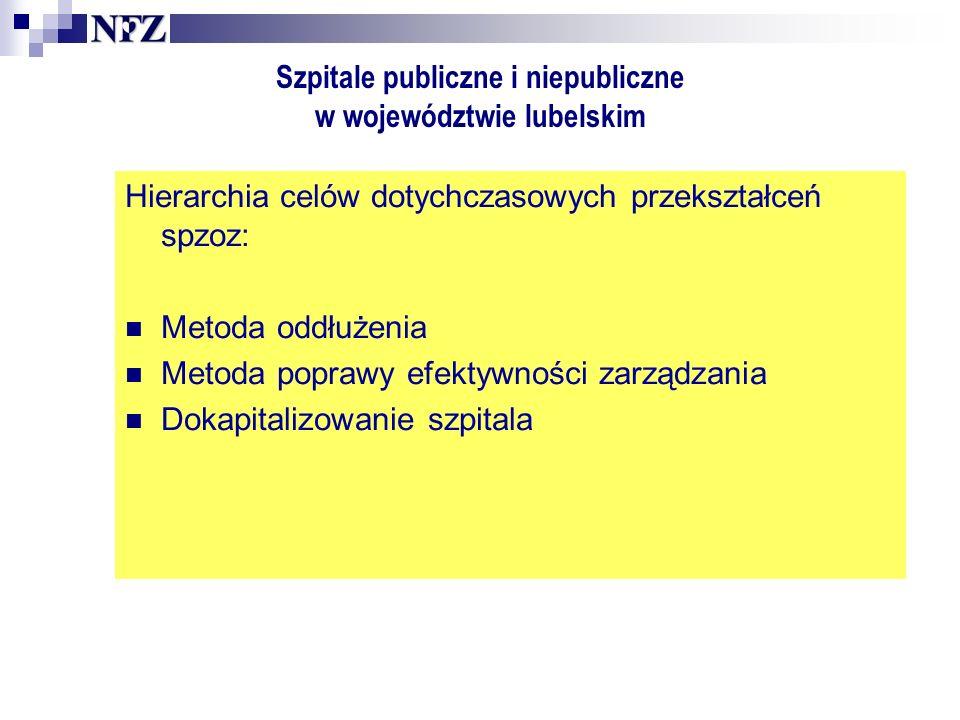 Szpitale publiczne i niepubliczne w województwie lubelskim Hierarchia celów dotychczasowych przekształceń spzoz: Metoda oddłużenia Metoda poprawy efektywności zarządzania Dokapitalizowanie szpitala