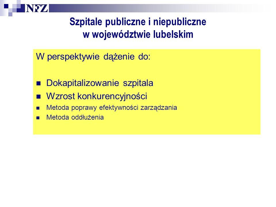 Szpitale publiczne i niepubliczne w województwie lubelskim W perspektywie dążenie do: Dokapitalizowanie szpitala Wzrost konkurencyjności Metoda poprawy efektywności zarządzania Metoda oddłużenia