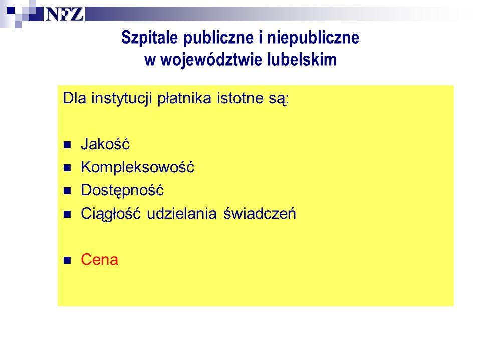 Szpitale publiczne i niepubliczne w województwie lubelskim Dla instytucji płatnika istotne są: Jakość Kompleksowość Dostępność Ciągłość udzielania świadczeń Cena