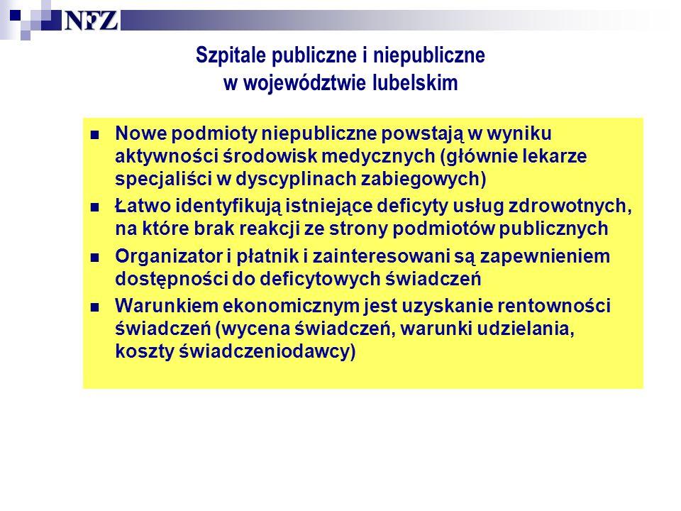 Szpitale publiczne i niepubliczne w województwie lubelskim Nowe podmioty niepubliczne powstają w wyniku aktywności środowisk medycznych (głównie lekarze specjaliści w dyscyplinach zabiegowych) Łatwo identyfikują istniejące deficyty usług zdrowotnych, na które brak reakcji ze strony podmiotów publicznych Organizator i płatnik i zainteresowani są zapewnieniem dostępności do deficytowych świadczeń Warunkiem ekonomicznym jest uzyskanie rentowności świadczeń (wycena świadczeń, warunki udzielania, koszty świadczeniodawcy)