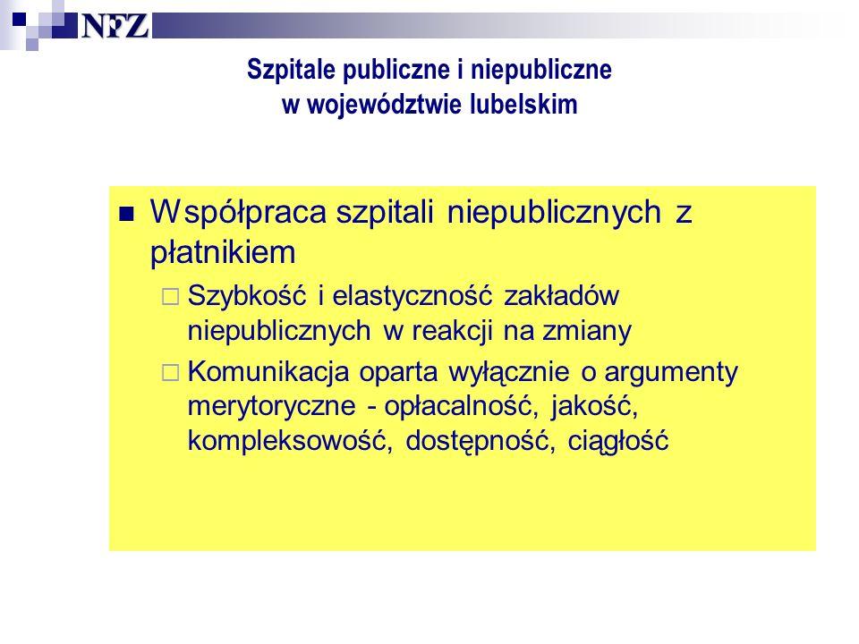 Szpitale publiczne i niepubliczne w województwie lubelskim Współpraca szpitali niepublicznych z płatnikiem Szybkość i elastyczność zakładów niepublicznych w reakcji na zmiany Komunikacja oparta wyłącznie o argumenty merytoryczne - opłacalność, jakość, kompleksowość, dostępność, ciągłość