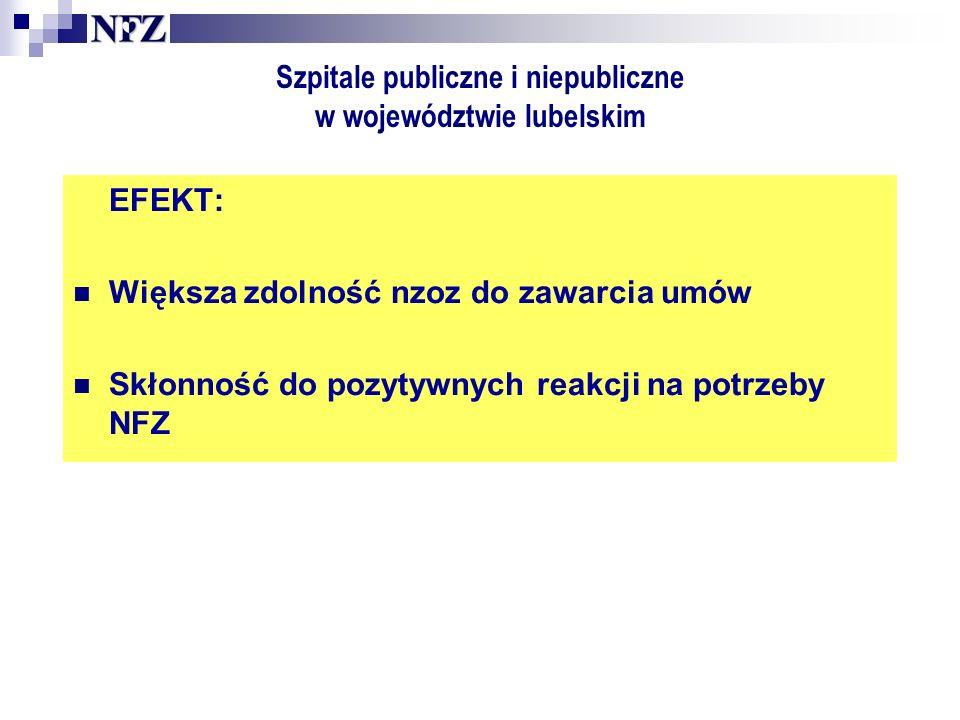 Szpitale publiczne i niepubliczne w województwie lubelskim EFEKT: Większa zdolność nzoz do zawarcia umów Skłonność do pozytywnych reakcji na potrzeby NFZ