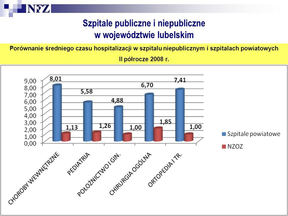 Szpitale publiczne i niepubliczne w województwie lubelskim Porównanie średniego czasu hospitalizacji w szpitalu niepublicznym i szpitalach powiatowych II półrocze 2008 r.
