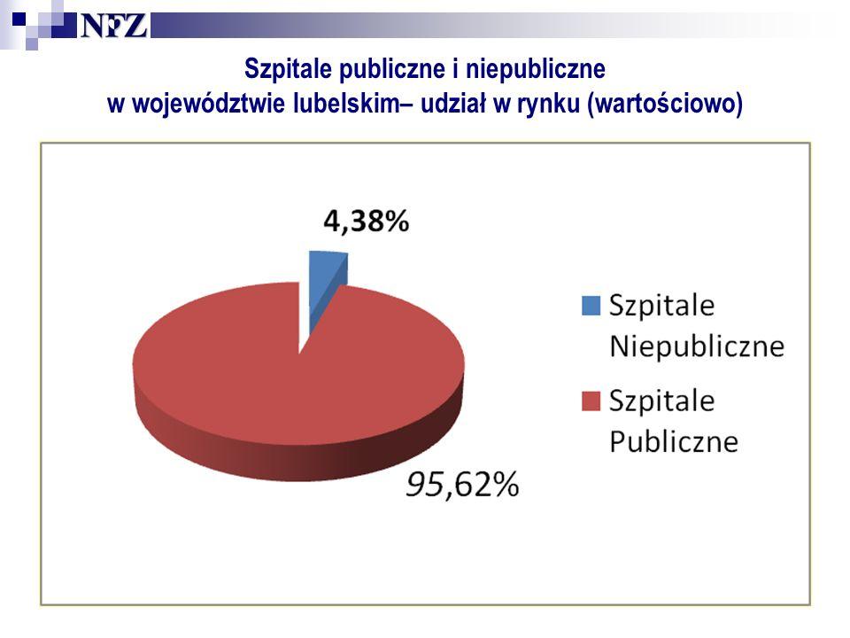 Szpitale publiczne i niepubliczne w województwie lubelskim– udział w rynku (wartościowo)