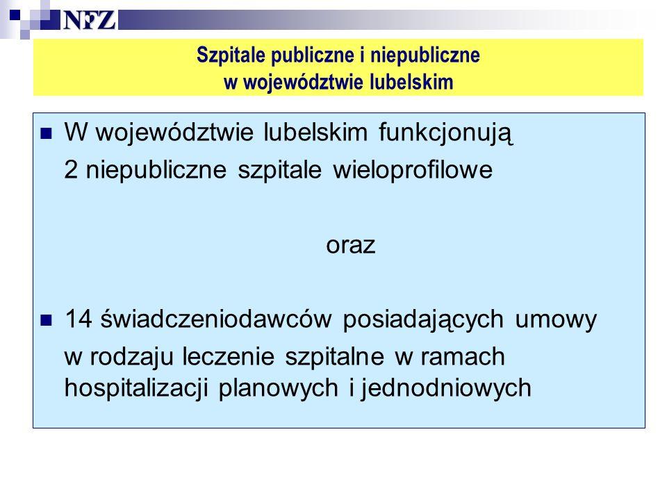Szpitale publiczne i niepubliczne w województwie lubelskim W województwie lubelskim funkcjonują 2 niepubliczne szpitale wieloprofilowe oraz 14 świadczeniodawców posiadających umowy w rodzaju leczenie szpitalne w ramach hospitalizacji planowych i jednodniowych