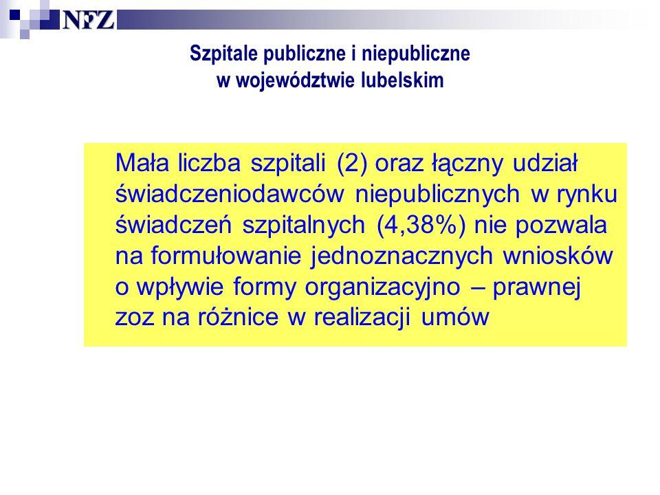 Szpitale publiczne i niepubliczne w województwie lubelskim Mała liczba szpitali (2) oraz łączny udział świadczeniodawców niepublicznych w rynku świadczeń szpitalnych (4,38%) nie pozwala na formułowanie jednoznacznych wniosków o wpływie formy organizacyjno – prawnej zoz na różnice w realizacji umów