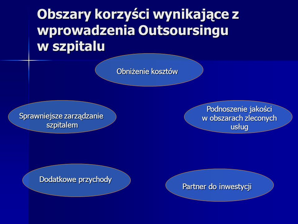 Obszary korzyści wynikające z wprowadzenia Outsoursingu w szpitalu Obniżenie kosztów Personel (płace, niezbędne certyfikaty, kształcenie, poprawa warunków pracy) Personel (płace, niezbędne certyfikaty, kształcenie, poprawa warunków pracy) Sprzęt (koszty zakupu, awarie, bieżący serwis, modernizacja, dostosowywanie do zmieniających się przepisów) Sprzęt (koszty zakupu, awarie, bieżący serwis, modernizacja, dostosowywanie do zmieniających się przepisów) Pomieszczenia (bieżące naprawy, remonty, dostosowywanie do zmieniających się przepisów) Pomieszczenia (bieżące naprawy, remonty, dostosowywanie do zmieniających się przepisów) Ubezpieczenia (prsonel, sprzęt, pomieszczenia) Ubezpieczenia (prsonel, sprzęt, pomieszczenia)