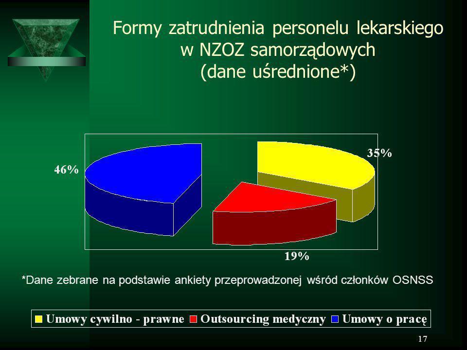 17 Formy zatrudnienia personelu lekarskiego w NZOZ samorządowych (dane uśrednione*) *Dane zebrane na podstawie ankiety przeprowadzonej wśród członków