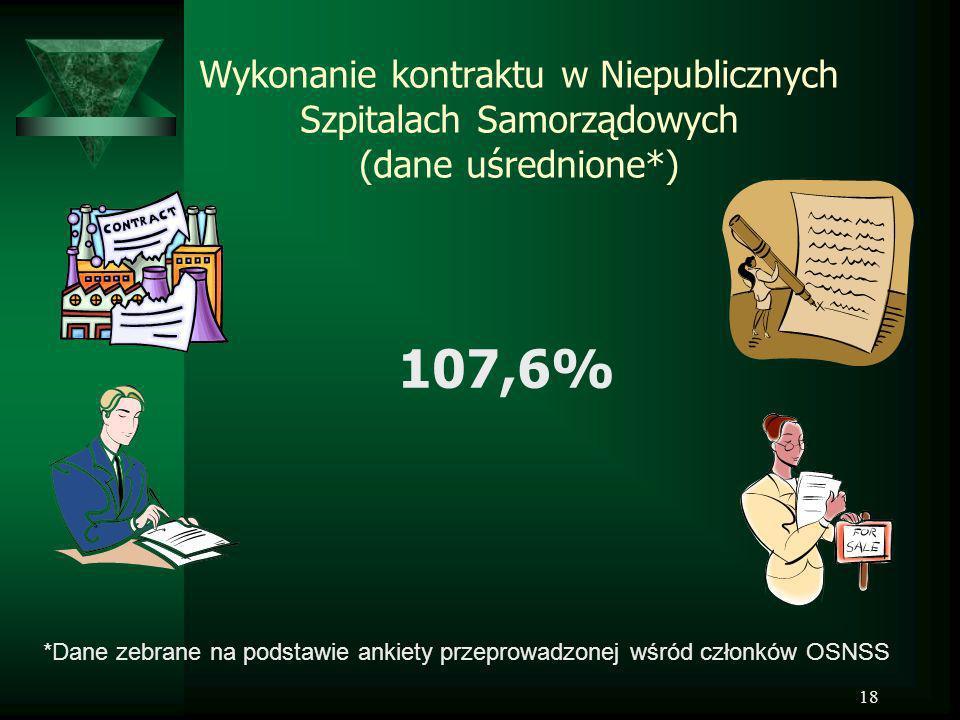 18 Wykonanie kontraktu w Niepublicznych Szpitalach Samorządowych (dane uśrednione*) 107,6% *Dane zebrane na podstawie ankiety przeprowadzonej wśród cz