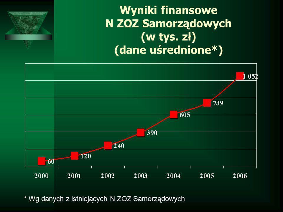 Wyniki finansowe N ZOZ Samorządowych (w tys. zł) (dane uśrednione*) * Wg danych z istniejących N ZOZ Samorządowych