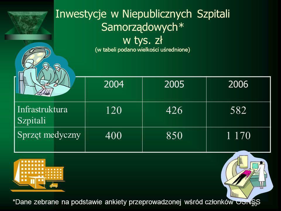 20 Inwestycje w Niepublicznych Szpitali Samorządowych* w tys. zł (w tabeli podano wielkości uśrednione) 200420052006 Infrastruktura Szpitali 120426582