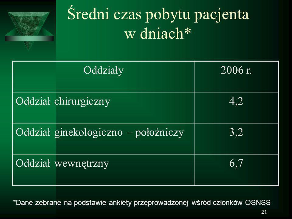 21 Średni czas pobytu pacjenta w dniach* Oddziały2006 r. Oddział chirurgiczny4,2 Oddział ginekologiczno – położniczy3,2 Oddział wewnętrzny6,7 *Dane ze