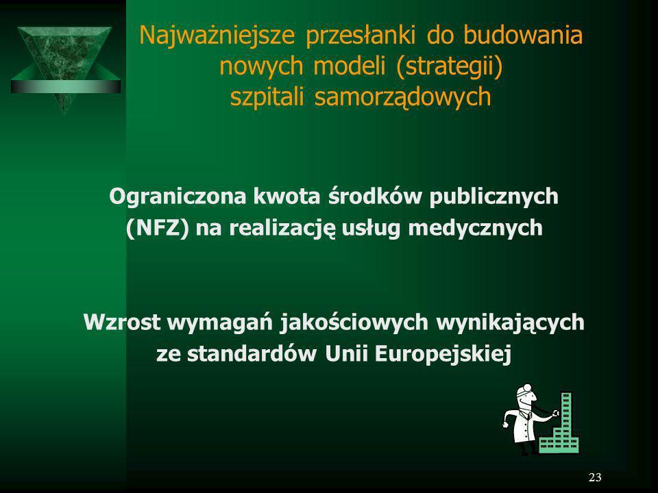 23 Najważniejsze przesłanki do budowania nowych modeli (strategii) szpitali samorządowych Ograniczona kwota środków publicznych (NFZ) na realizację us