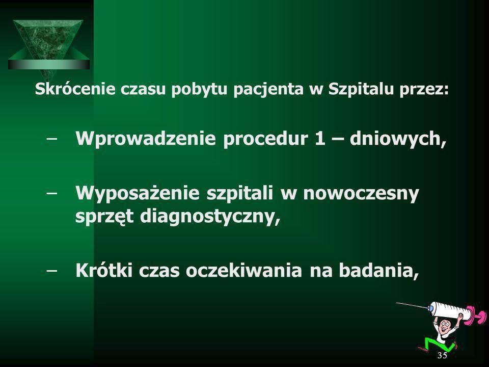 35 Skrócenie czasu pobytu pacjenta w Szpitalu przez: –Wprowadzenie procedur 1 – dniowych, –Wyposażenie szpitali w nowoczesny sprzęt diagnostyczny, –Kr
