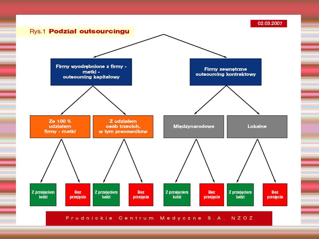 Analiza kosztów Przedstawienie korzyści finansowych dla klientów Porównanie jakości i ceny z konkurencją