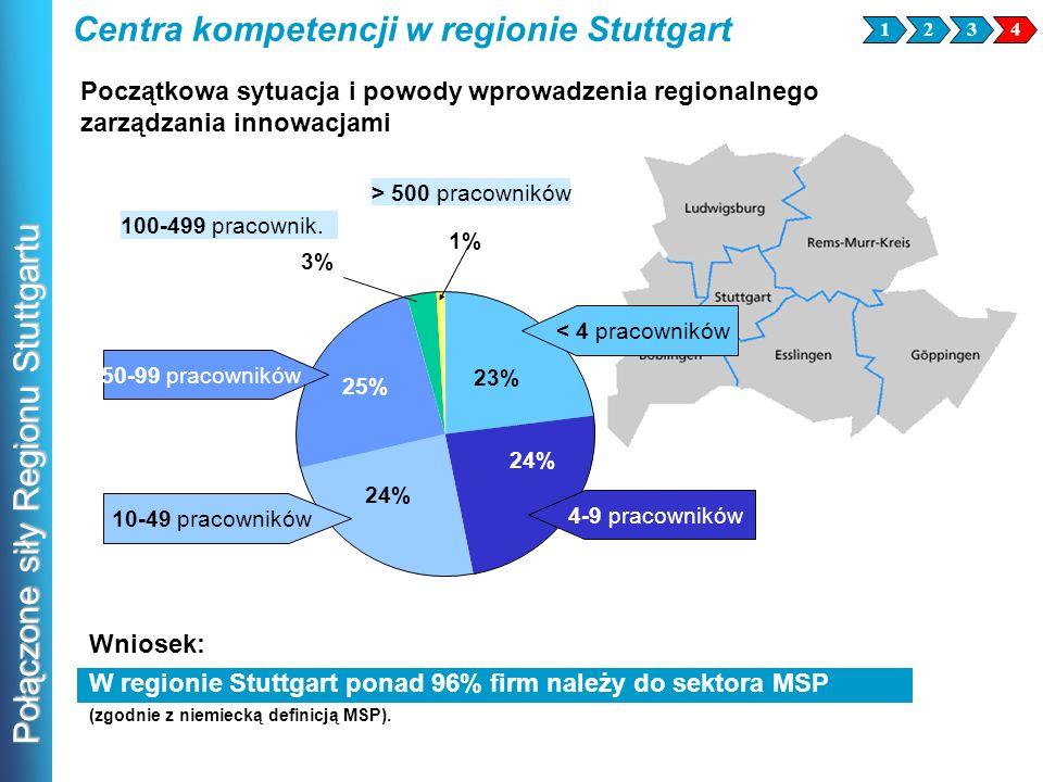 Połączone siły Regionu Stuttgartu Wniosek: W regionie Stuttgart ponad 96% firm należy do sektora MSP (zgodnie z niemiecką definicją MSP). 23% 24% 25%
