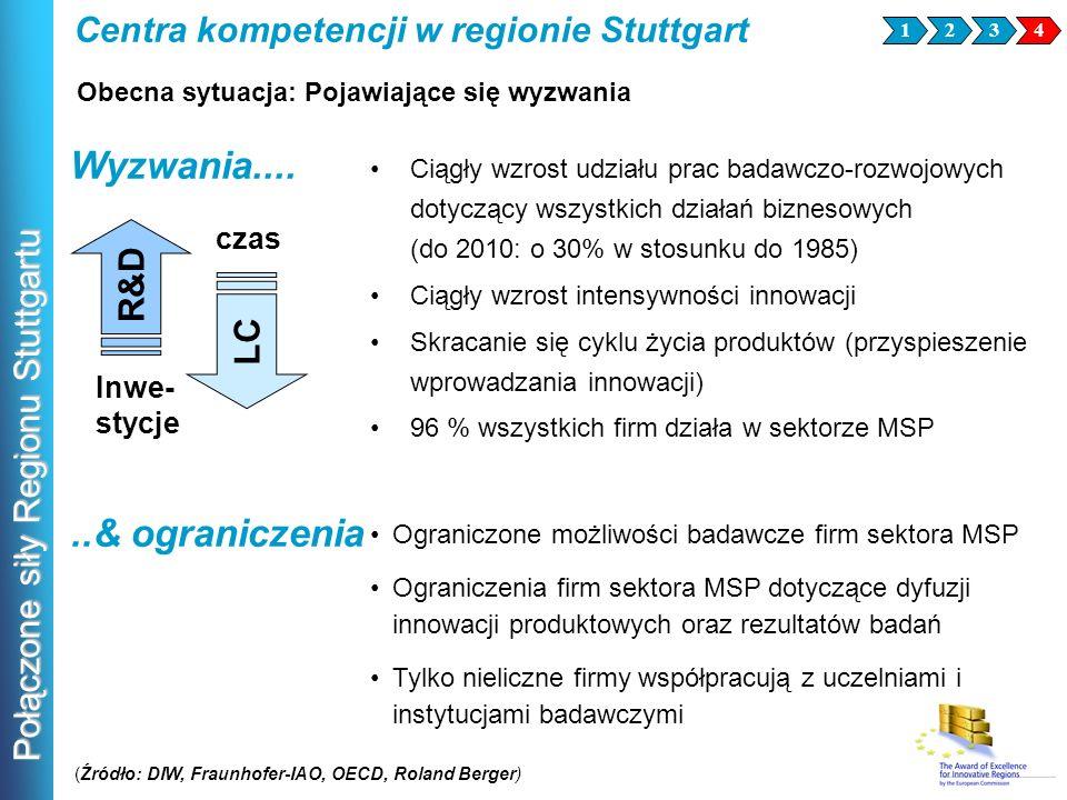 Połączone siły Regionu Stuttgartu Wyzwania.... Ciągły wzrost udziału prac badawczo-rozwojowych dotyczący wszystkich działań biznesowych (do 2010: o 30