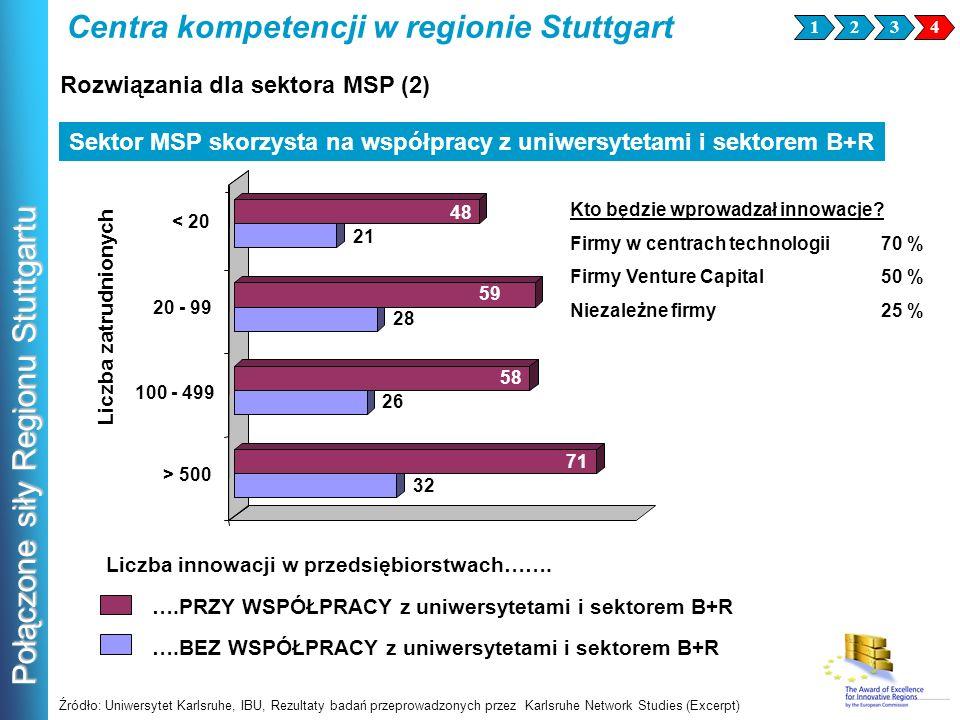 Połączone siły Regionu Stuttgartu Sektor MSP skorzysta na współpracy z uniwersytetami i sektorem B+R Źródło: Uniwersytet Karlsruhe, IBU, Rezultaty bad