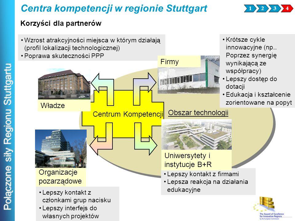 Połączone siły Regionu Stuttgartu Lepszy kontakt z członkami grup nacisku Lepszy interfejs do własnych projektów Centrum Kompetencji Obszar technologi