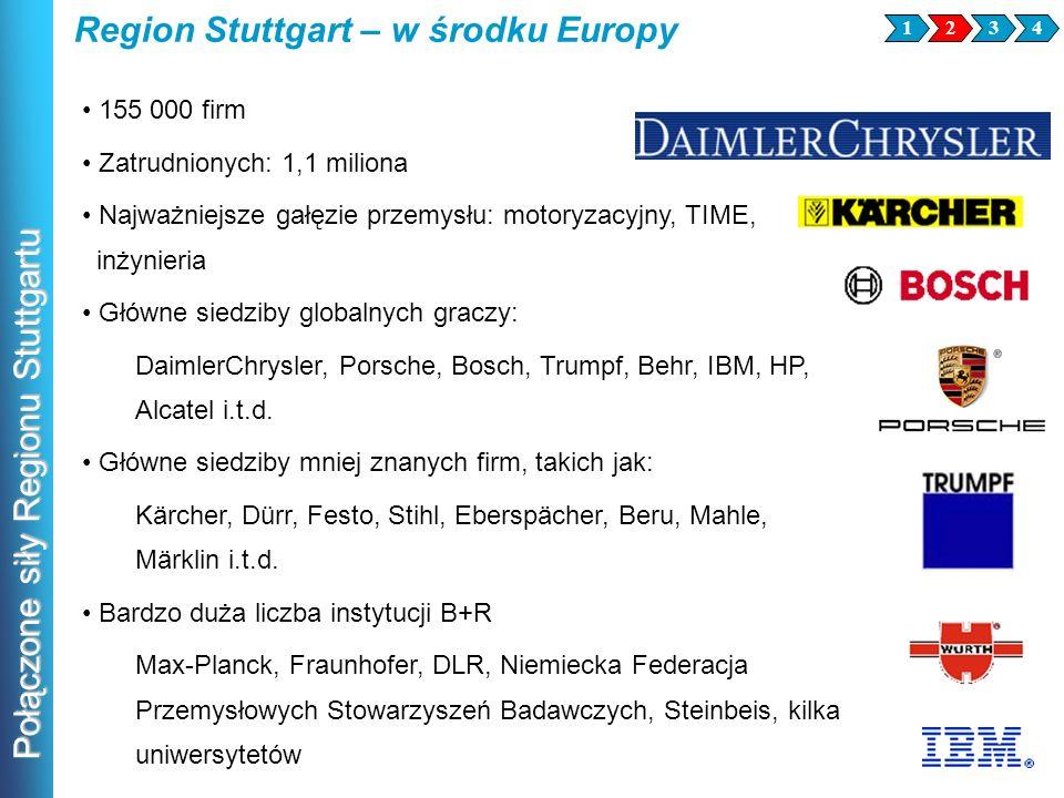 Połączone siły Regionu Stuttgartu 155 000 firm Zatrudnionych: 1,1 miliona Najważniejsze gałęzie przemysłu: motoryzacyjny, TIME, inżynieria Główne sied