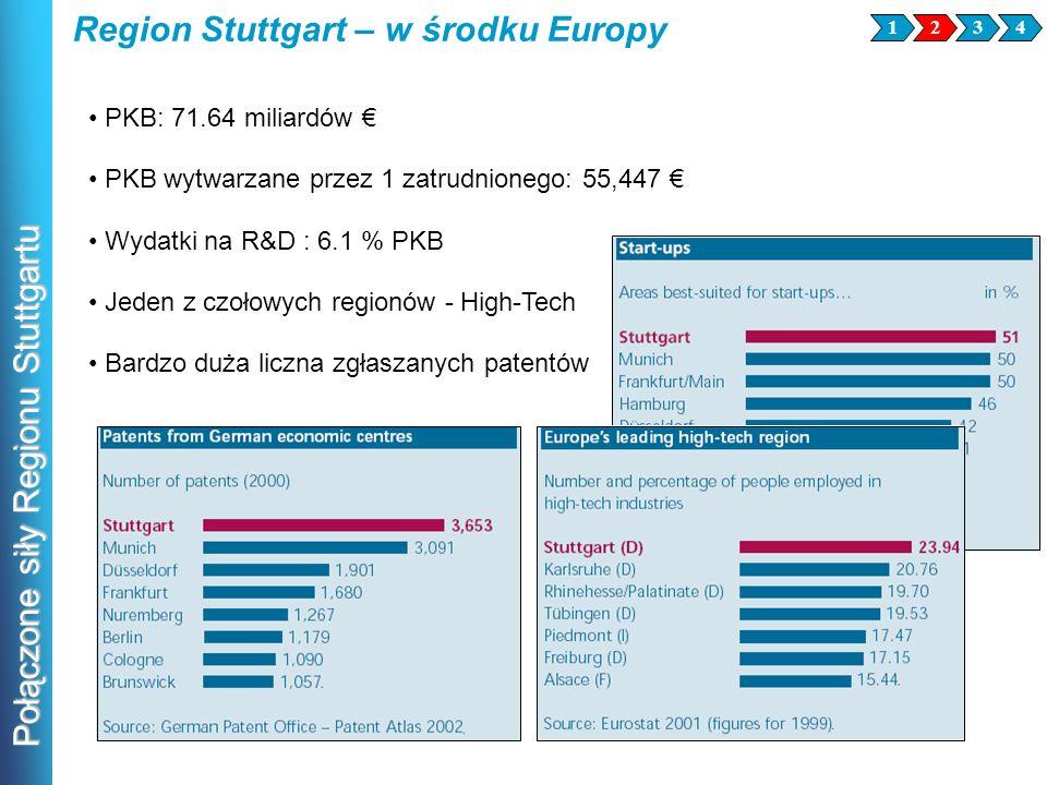 Połączone siły Regionu Stuttgartu PKB: 71.64 miliardów PKB wytwarzane przez 1 zatrudnionego: 55,447 Wydatki na R&D : 6.1 % PKB Jeden z czołowych regio