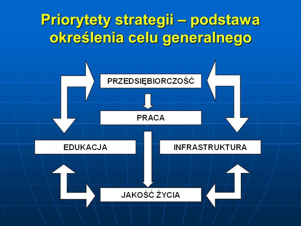 Priorytety strategii – podstawa określenia celu generalnego