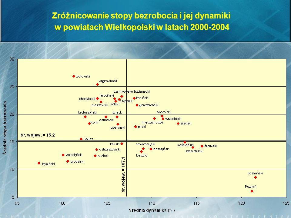 Zróżnicowanie stopy bezrobocia i jej dynamiki w powiatach Wielkopolski w latach 2000-2004
