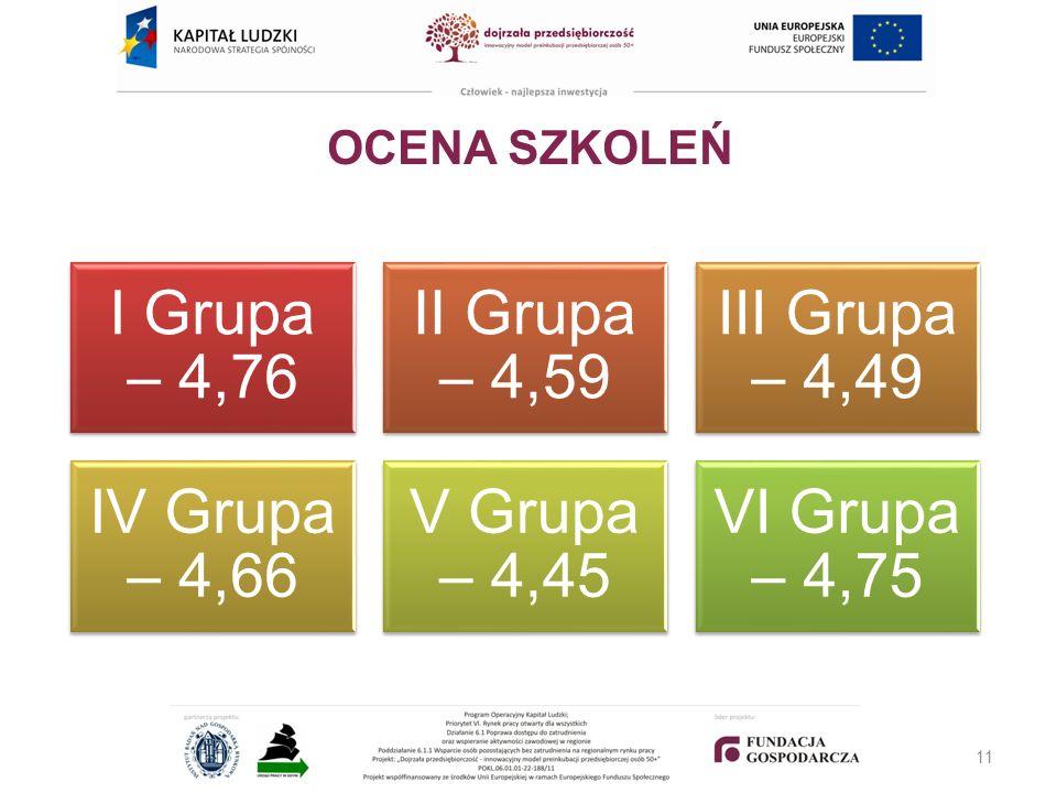 OCENA SZKOLEŃ I Grupa – 4,76 II Grupa – 4,59 III Grupa – 4,49 IV Grupa – 4,66 V Grupa – 4,45 VI Grupa – 4,75 11