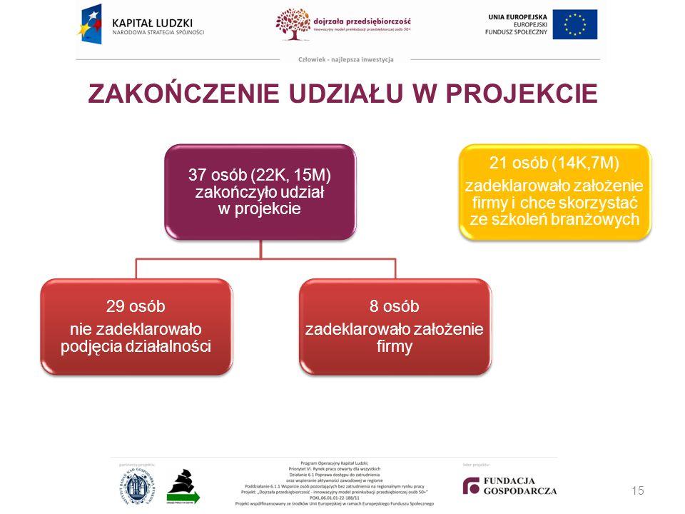 ZAKOŃCZENIE UDZIAŁU W PROJEKCIE 37 osób (22K, 15M) zakończyło udział w projekcie 29 osób nie zadeklarowało podjęcia działalności 8 osób zadeklarowało