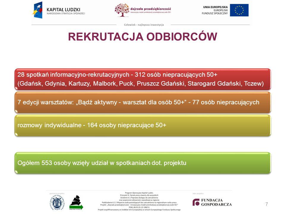 REKRUTACJA ODBIORCÓW 28 spotkań informacyjno-rekrutacyjnych - 312 osób niepracujących 50+ (Gdańsk, Gdynia, Kartuzy, Malbork, Puck, Pruszcz Gdański, Starogard Gdański, Tczew) 7 edycji warsztatów: Bądź aktywny - warsztat dla osób 50+ - 77 osób niepracującychrozmowy indywidualne - 164 osoby niepracujące 50+Ogółem 553 osoby wzięły udział w spotkaniach dot.
