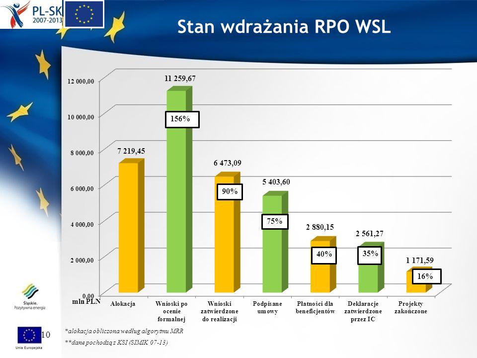 10 **dane pochodzą z KSI (SIMIK 07-13) *alokacja obliczona według algorytmu MRR Stan wdrażania RPO WSL