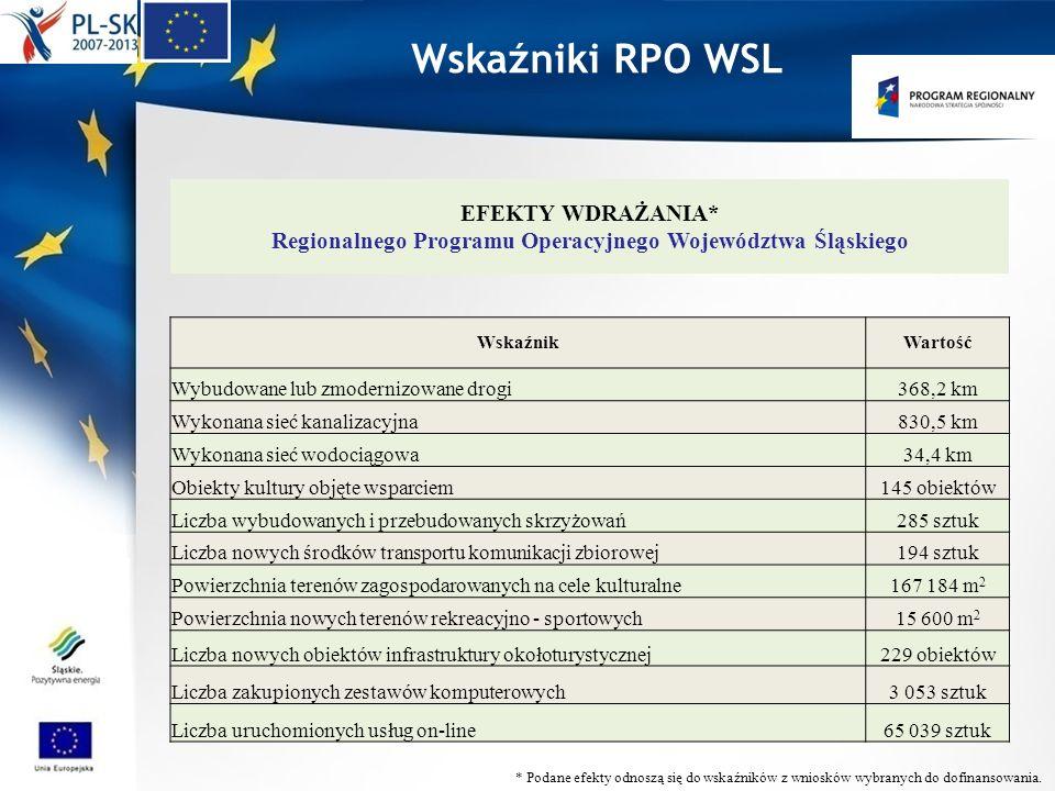 Wskaźniki RPO WSL EFEKTY WDRAŻANIA* Regionalnego Programu Operacyjnego Województwa Śląskiego WskaźnikWartość Wybudowane lub zmodernizowane drogi368,2