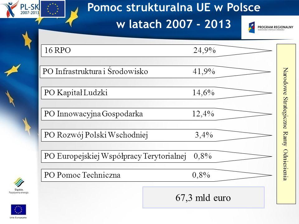 Regionalny Program Operacyjny Województwa Śląskiego Cel główny RPO WSL: stymulowanie dynamicznego rozwoju, przy wzmocnieniu spójności społecznej, gospodarczej i przestrzennej regionu realizacja zapisów Strategii Rozwoju Województwa na lata 2000-2020