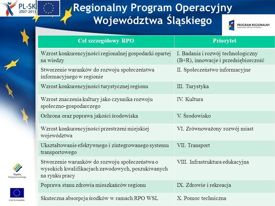 Regionalny Program Operacyjny Województwa Śląskiego Cel szczegółowy RPOPriorytet Wzrost konkurencyjności regionalnej gospodarki opartej na wiedzy I. B