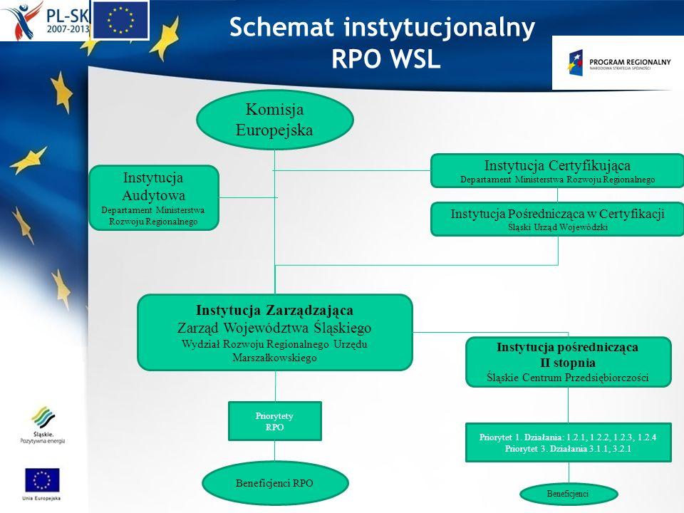 Instytucja Zarządzająca Zarząd Województwa Śląskiego Wydział Rozwoju Regionalnego Urzędu Marszałkowskiego Instytucja pośrednicząca II stopnia Śląskie