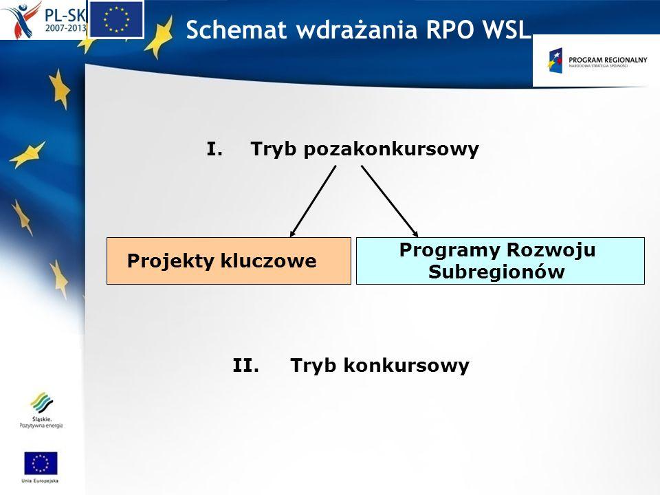 Schemat wdrażania RPO WSL I.Tryb pozakonkursowy Programy Rozwoju Subregionów II. Tryb konkursowy Projekty kluczowe