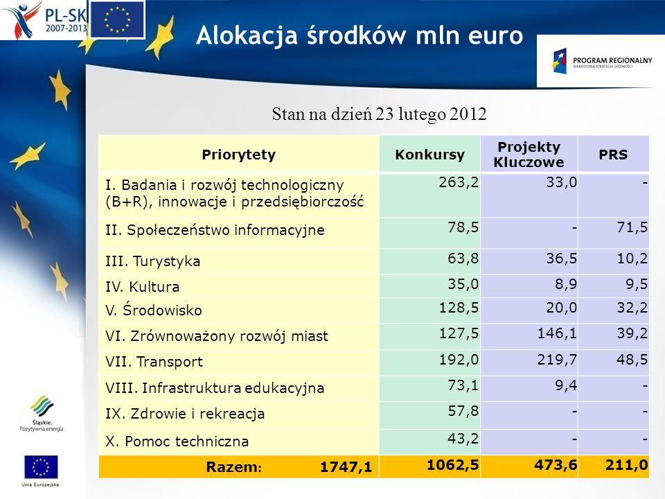 Alokacja środków mln euro PriorytetyKonkursy Projekty Kluczowe PRS I. Badania i rozwój technologiczny (B+R), innowacje i przedsiębiorczość 263,233,0-