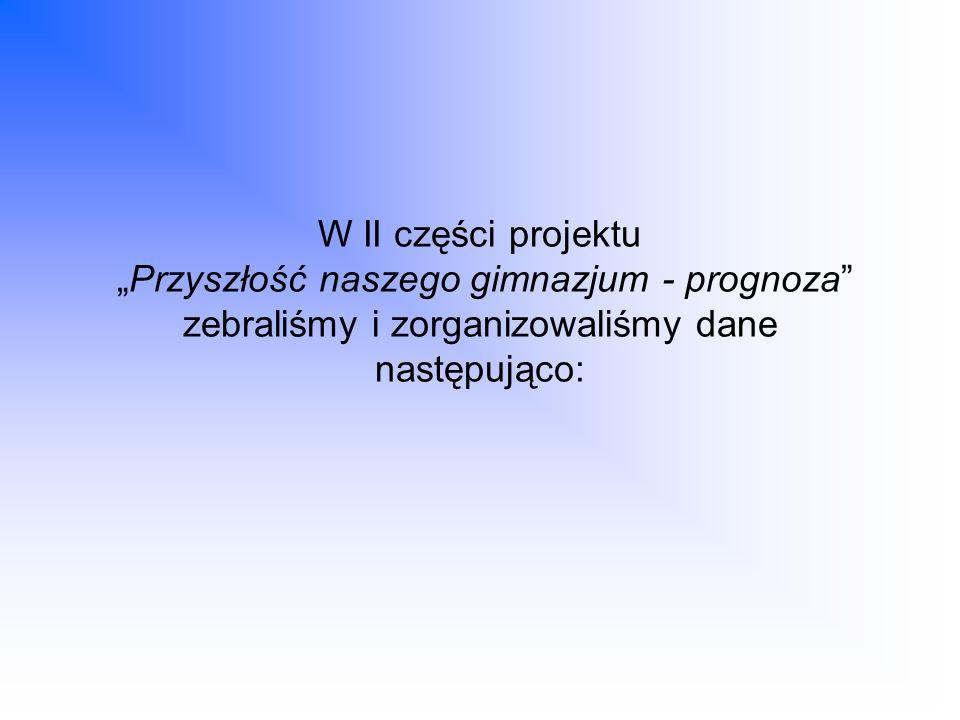 W II części projektu Przyszłość naszego gimnazjum - prognoza zebraliśmy i zorganizowaliśmy dane następująco: