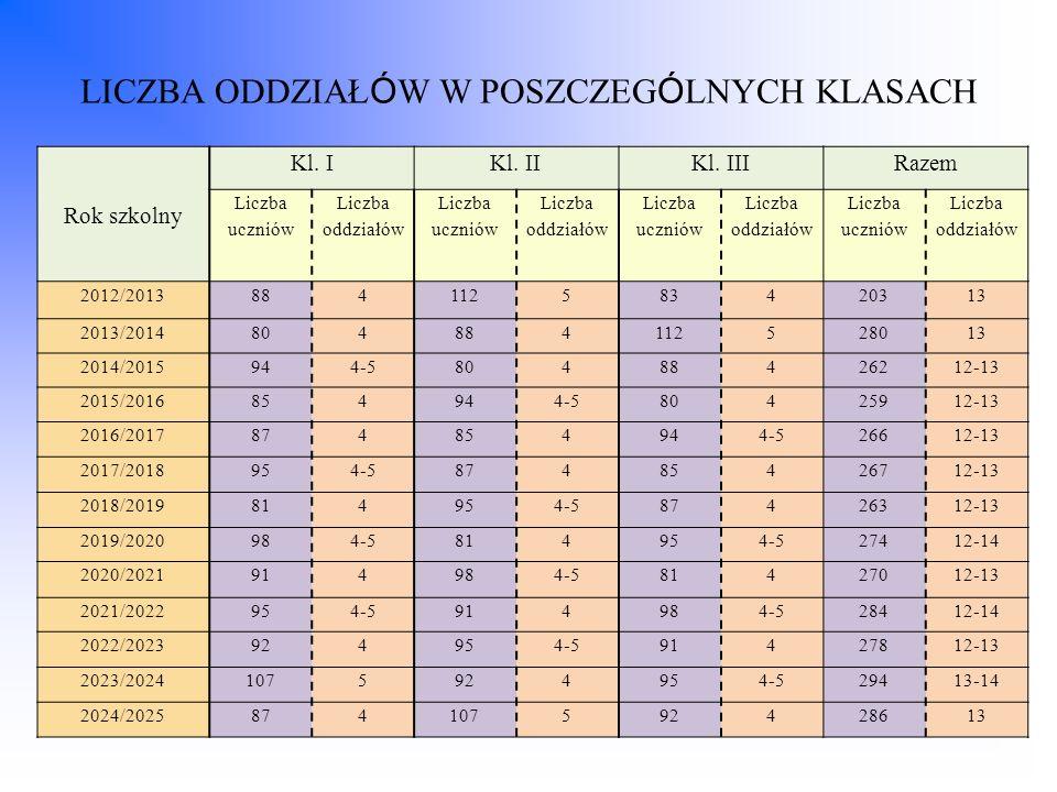 Rok szkolny Kl. IKl. IIKl. IIIRazem Liczba uczniów Liczba oddziałów Liczba uczniów Liczba oddziałów Liczba uczniów Liczba oddziałów Liczba uczniów Lic