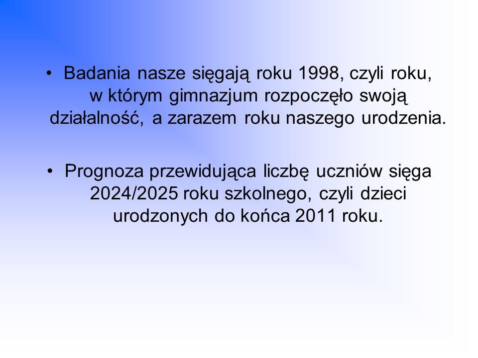 Badania nasze sięgają roku 1998, czyli roku, w którym gimnazjum rozpoczęło swoją działalność, a zarazem roku naszego urodzenia. Prognoza przewidująca