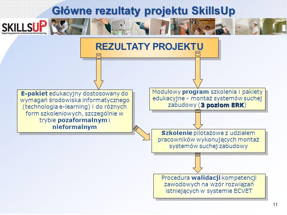 Główne rezultaty projektu SkillsUp E-pakiet edukacyjny dostosowany do wymagań środowiska informatycznego (technologia e-learning) i do różnych form sz