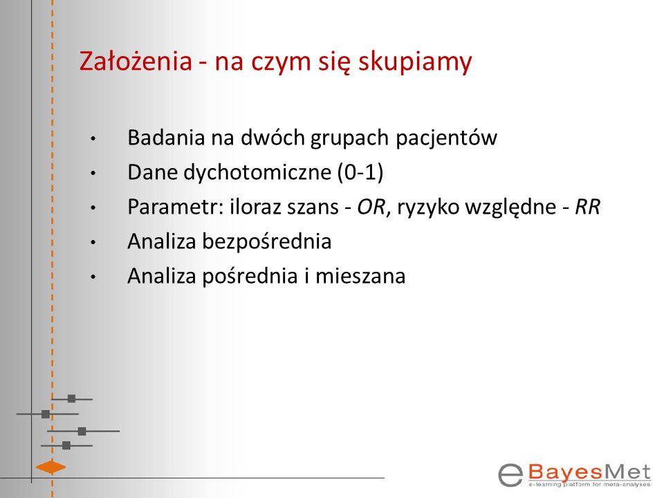 Założenia - na czym się skupiamy Badania na dwóch grupach pacjentów Dane dychotomiczne (0-1) Parametr: iloraz szans - OR, ryzyko względne - RR Analiza