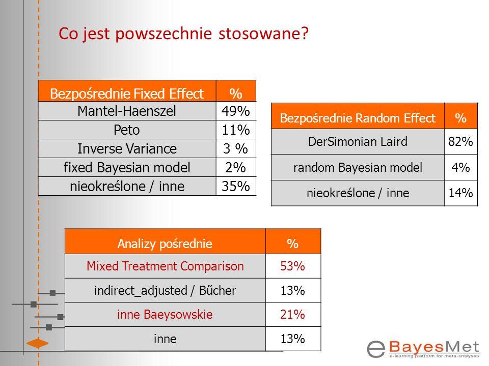 Co jest powszechnie stosowane? Analizy pośrednie% Mixed Treatment Comparison53% indirect_adjusted / Bűcher13% inne Baeysowskie21% inne13% Bezpośrednie