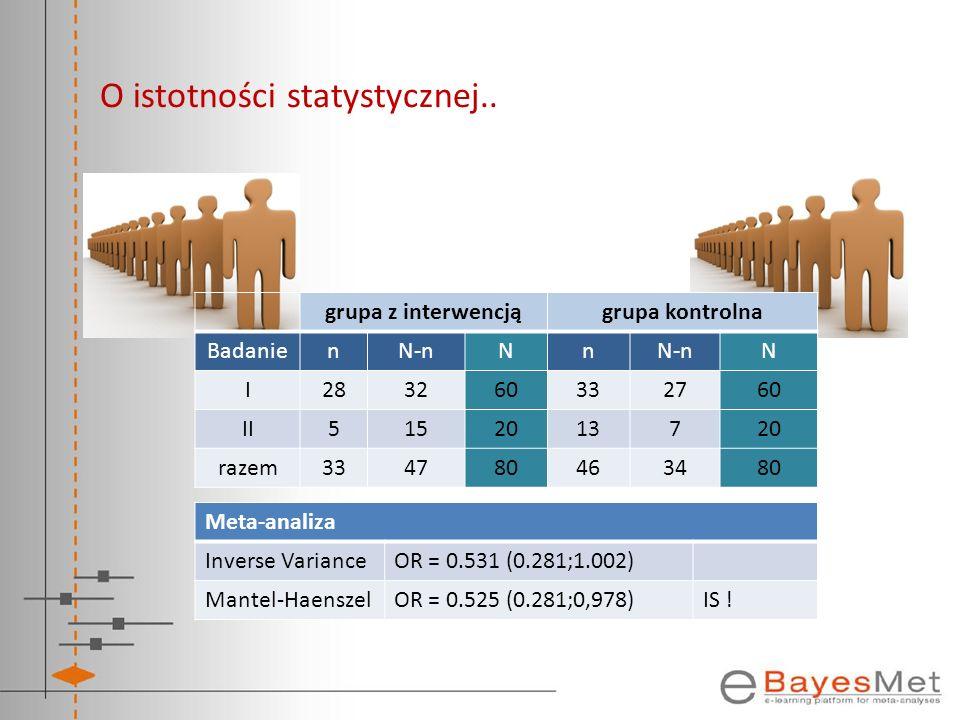 grupa z interwencjągrupa kontrolna BadanienN-nNn N I283260332760 II5152013720 razem334780463480 Meta-analiza Inverse VarianceOR = 0.531 (0.281;1.002)