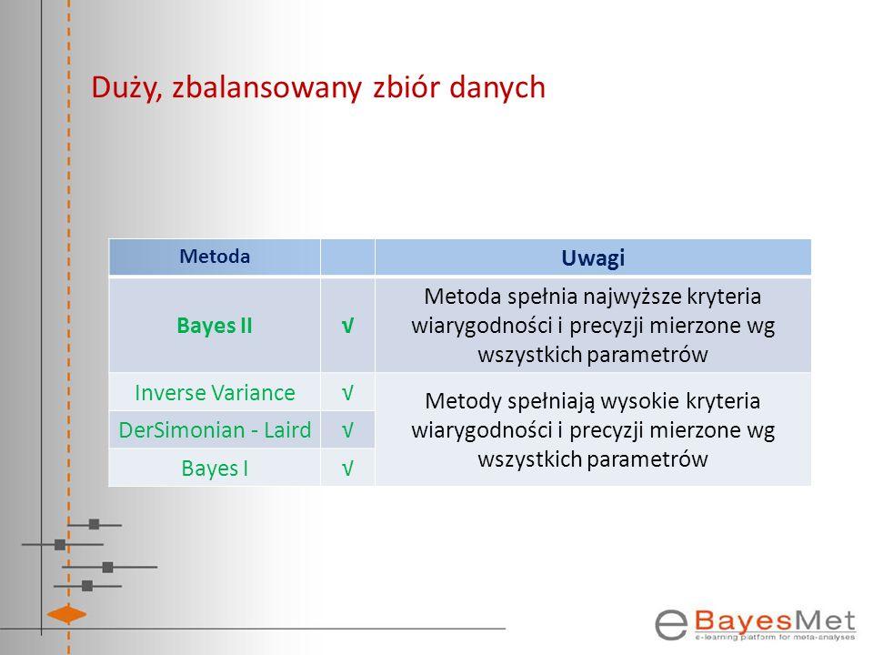 Duży, zbalansowany zbiór danych Metoda Uwagi Bayes II Metoda spełnia najwyższe kryteria wiarygodności i precyzji mierzone wg wszystkich parametrów Inv