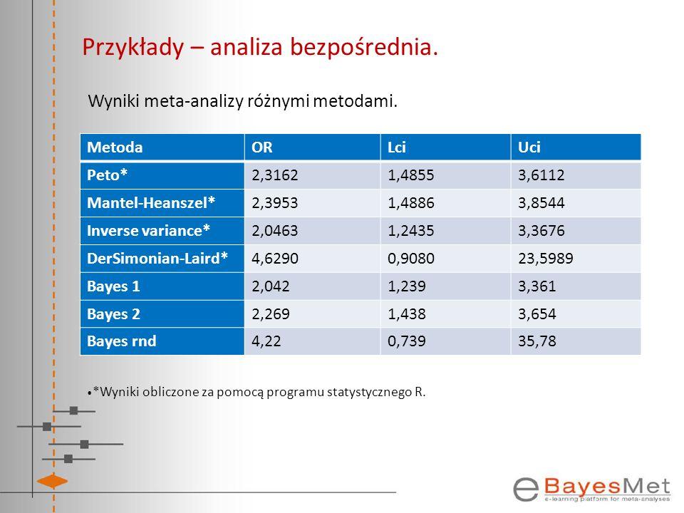 Przykłady – analiza bezpośrednia. Wyniki meta-analizy różnymi metodami. MetodaORLciUci Peto*2,31621,48553,6112 Mantel-Heanszel*2,39531,48863,8544 Inve