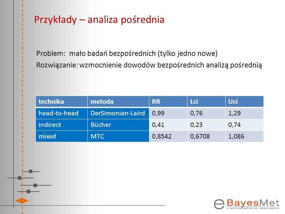 Przykłady – analiza pośrednia Problem: mało badań bezpośrednich (tylko jedno nowe) Rozwiązanie: wzmocnienie dowodów bezpośrednich analizą pośrednią te